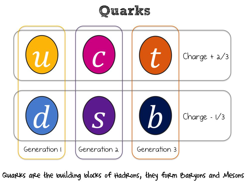quarks.png