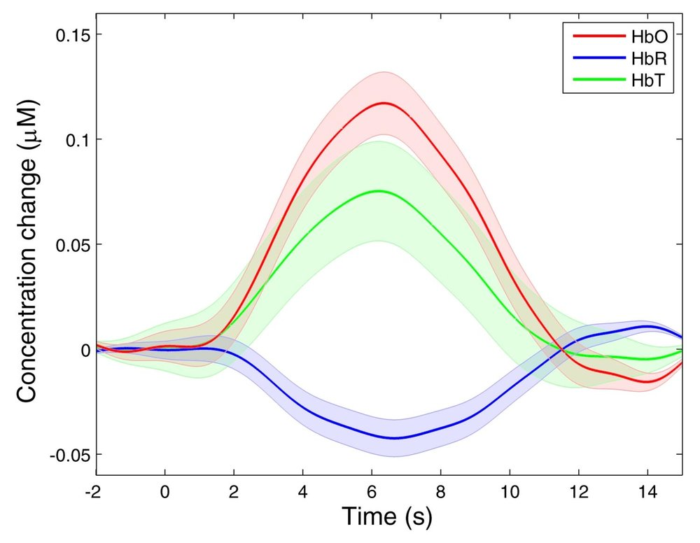 - A typical fNIRS haemodynamic response function (HRF) measured by the Gowerlabs NTS Optical Imaging System. An increase in oxyhaemoglobin concentration (HbO) occurs in conjunction with a smaller decrease in deoxyhaemoglobin concentration (HbR), as oxygenated blood flows into the active brain region. HbT is the total haemoglobin concentration.