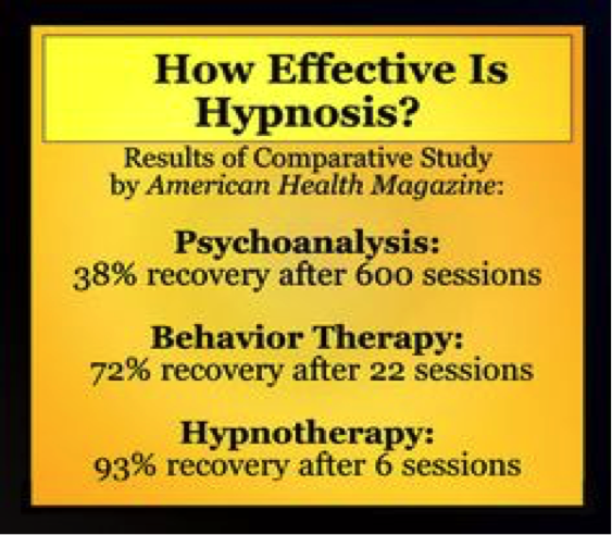 How Effective is Hypnosis