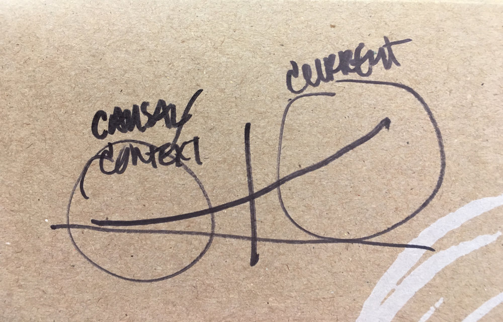 We drew this framework on the back of sandwich box during a very engaging conversation at Chicago Ideas Week. Darn it if we can remember what it means though…