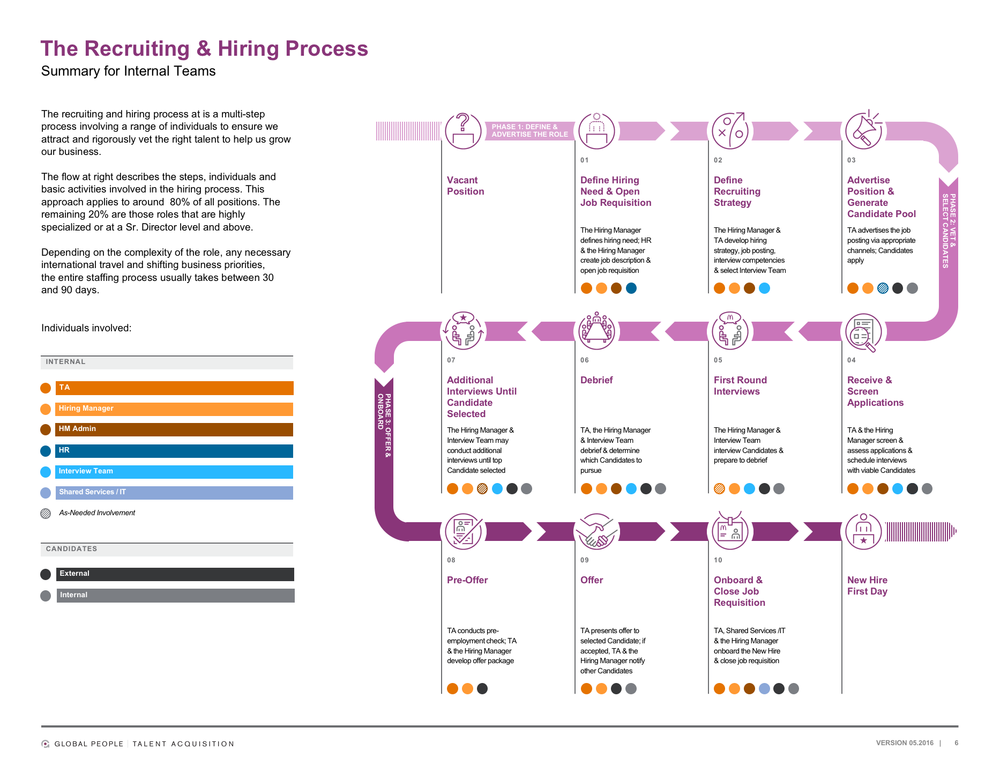 We helped codify the overall HR onboarding flow—from initial recruitment to First Day, along with all participants involved—for a global corporation.  Learn more  >
