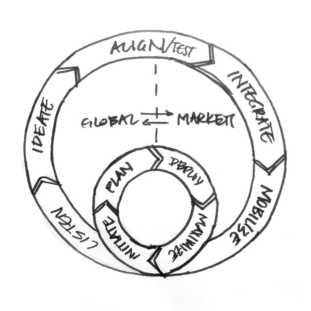 Frameworks within frameworks. Round and round we go.