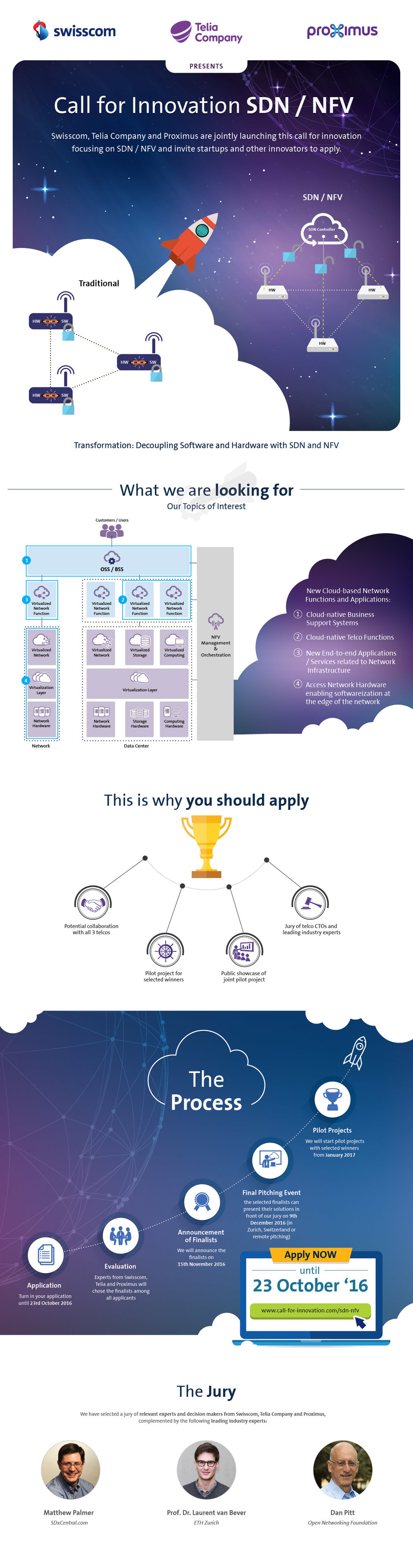 sdn_nfv_call_for_innovation_infographic
