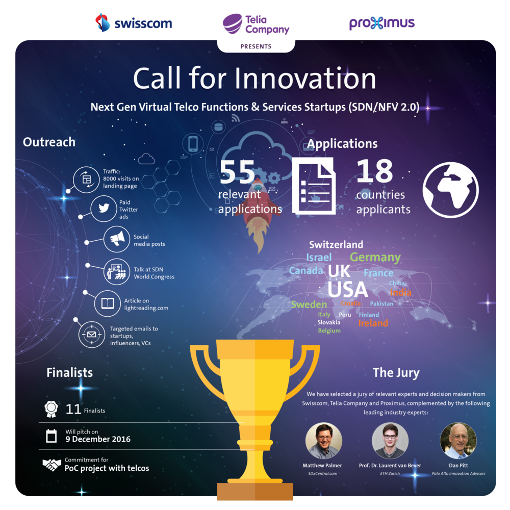 infographics call for innovation finalists and applications