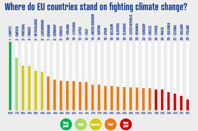 Ranking of EU countries' ambition and progress in fighting climate change