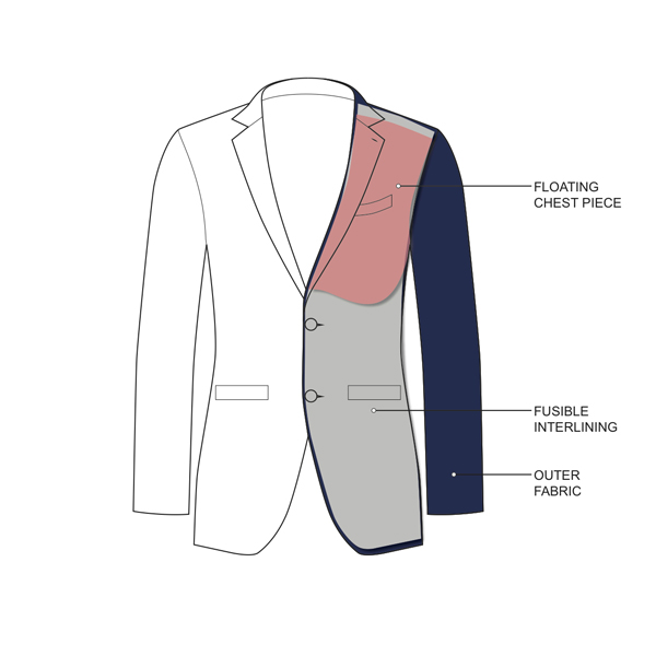 Know Our Suits - As standard, all of our suits are half canvas.Each jacket consists of three elements. The outer layer (the fabric which you choose), floating chest piece and the inner lining. The suit is constructed with a thin chest piece around the chest area that gives the suit a natural drape on the body. As the name suggests, only half the suit has a chest piece and therefore, from the bottom of the chest down to the bottom of the suit, the outer layer and the inner lining are fused together.This construction ultimately offers the best of both worlds – the contouring drape along the chest and the affordability which won't burn a hole in your pocket.