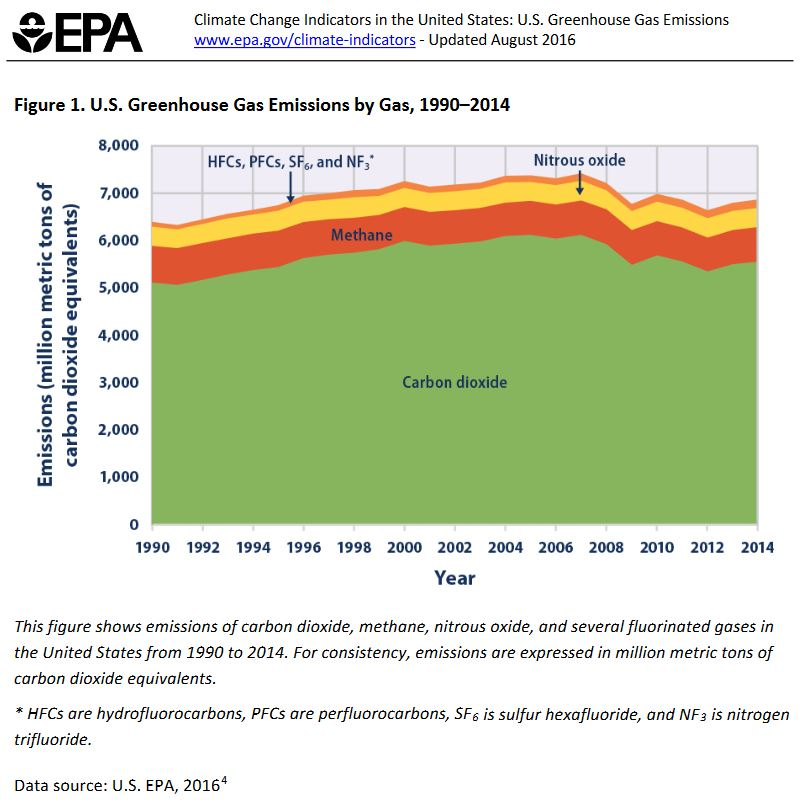"According to the EPA   , this figure shows that,""For the United States, during the period from 1990 to 2014...Emissions of fluorinated gases (hydrofluorocarbons, perfluorocarbons, sulfur hexafluoride, and nitrogen trifluoride), released as a result of commercial, industrial, and household uses, increased by 77 percent."""