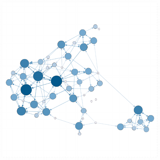 In series of longitudinal studies, targeted specific personalities in real social networks to improve well-being at Stanford University  -