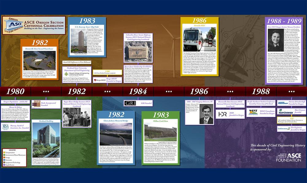 ASCEOR_Timeline_1980_Print.jpg