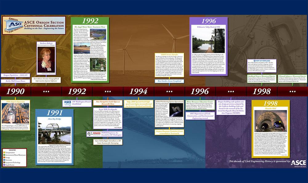 ASCEOR_Timeline_1990_Print.jpg