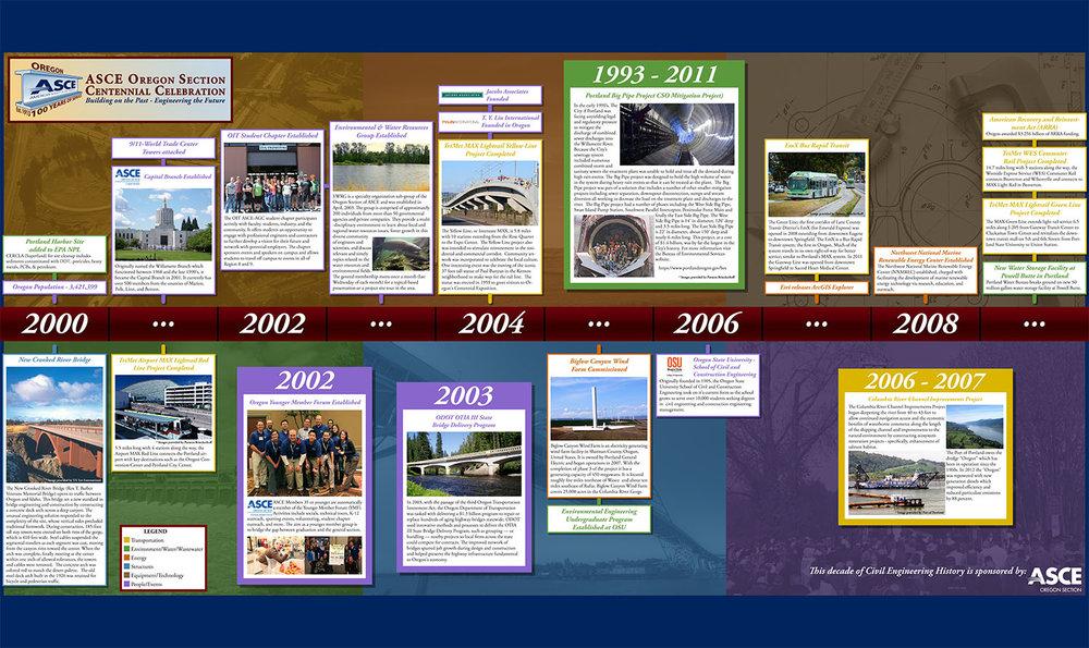 ASCEOR_Timeline_2000_Print.jpg