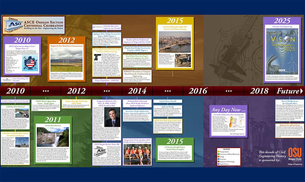 ASCEOR_Timeline_2010_Print.jpg