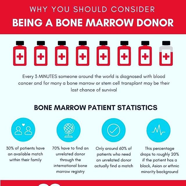 Why you should consider registering to be a marrow donor! ⬆ link to register⬆  Www.teamkrissy.com Source: @qunomedical  https://www.qunomedical.com/en/resources/infographic-bone-marrow-donor . . . . . #teamkrissy #savekrissy #bonemarrow #savealife #bethematch #donate #lifesaver #volunteer #causes #dogood #inspiration #follow #mixedmatch #mixed #hapa #urgent #dosomething #love #hope #mixedrace #japaneseamerican #instagood #repost #instalike #MDS #raredisease #transplant #fighton #multiracial #help