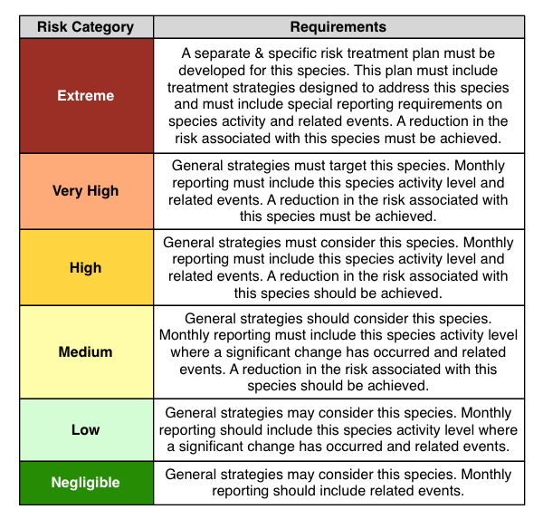 Wildlife Evaluation Criteria