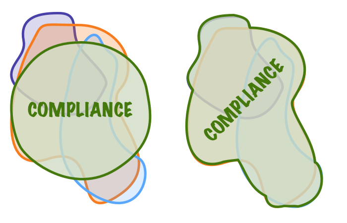 The different ways to apply old-school compliance