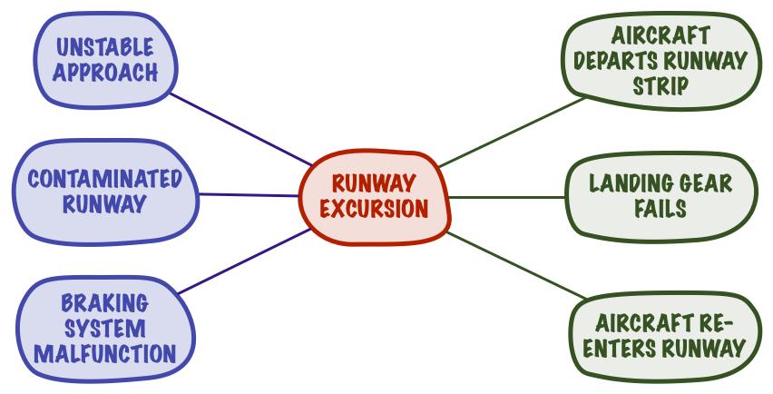 Runway Excursion Bow-Tie Model