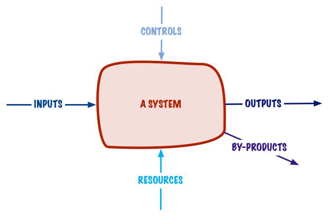A Basic System Model