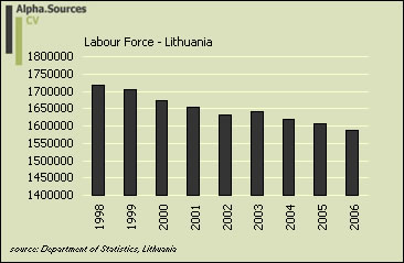 lithuania.labour.market.lforce.jpg