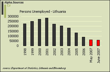 lithuania.labour.market.unemployed.jpg