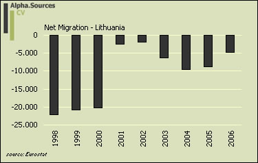 lithuania.labour.market.net.migration.jpg
