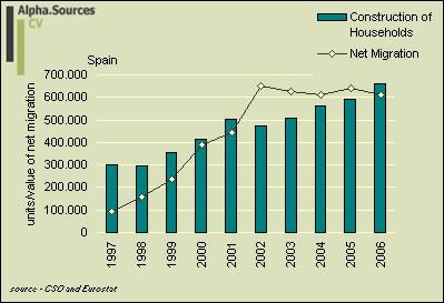 net.migration.cons.Spain.jpg