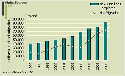 net.migration.cons.Ireland.jpg