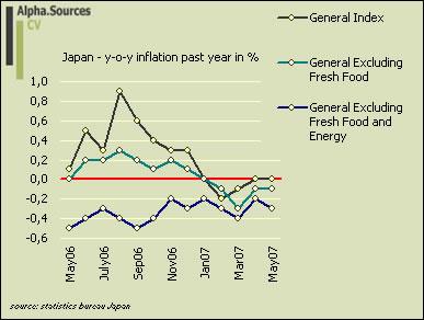 inflation.japan0607.jpg