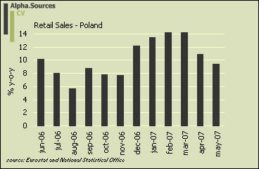 Poland.retail.sales.jpg