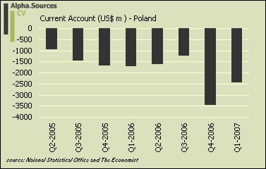 Poland.current.account.jpg