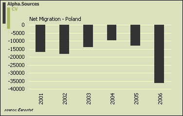 Poland.net.migration.jpg