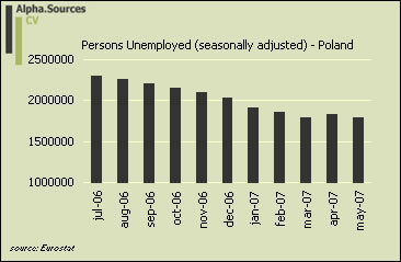 Poland.unemploy.thousands.jpg