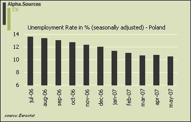 Poland.unemploy.percent.jpg