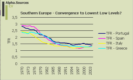 fertility.table.southern.europe 1970-2004.jpg