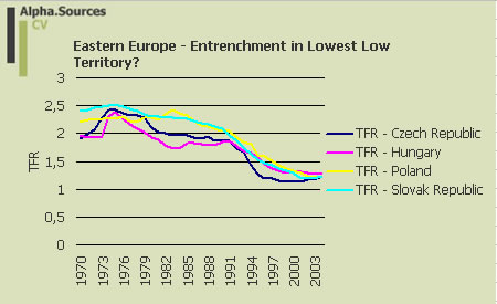 fertility.table.eastern Europe 1970-2004.jpg
