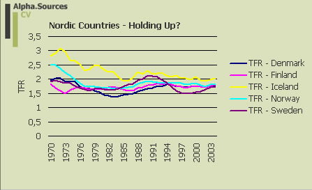 fertility.table.nordic.countries 1970-2004.jpg