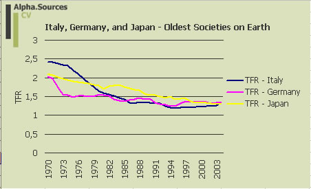 fertility.table.jap.ger.ita 1970-2004.jpg
