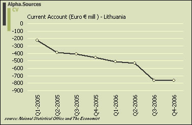 lithuania.current.account.jpg