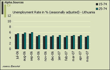 lithuania.unemployment.eurostat.jpg