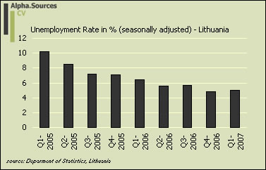 lithuania.unemployment.litstatistics.jpg