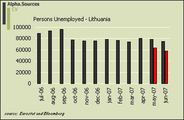 lithuania.unemployed.eurostat.jpg