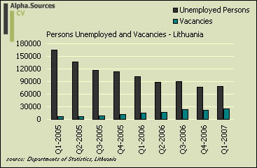 lithuania.unemployed.litstatistics.jpg