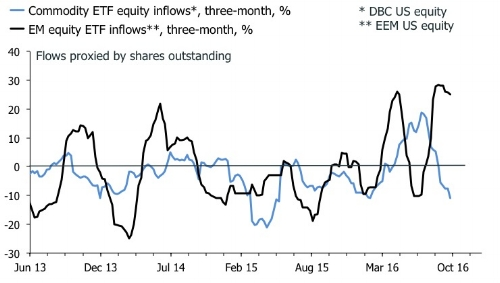 Fade optimism on EM equities in Q4?