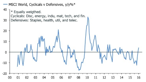 Can cyclicals continue to outgun defensives?