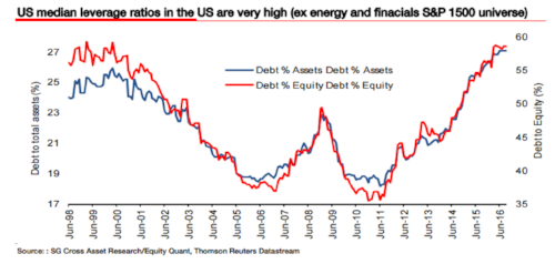 Source: Morgan Stanley, Soc Gen, and ValueWalk