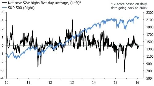 Internals in U.S. equities are looking shoddy