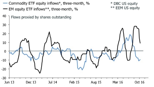 Short EM equities, long commodities in Q4?
