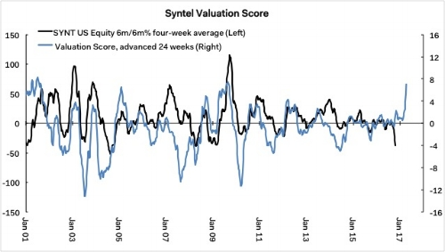 Buying opportunity or a contrarian ruse?