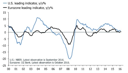 What reflation?