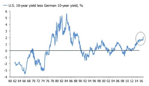 A regime change in global bond yield spreads?
