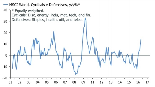 Cyclicals have come roaring back; can it be sustained.
